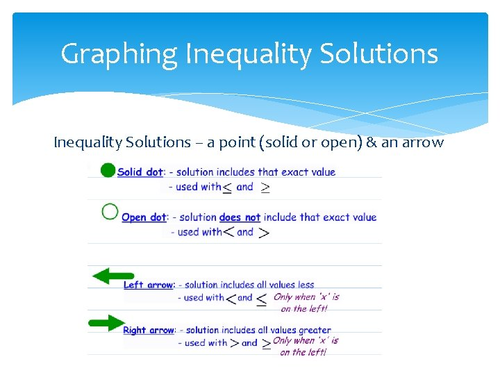 Graphing Inequality Solutions – a point (solid or open) & an arrow