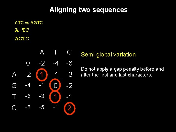 Aligning two sequences ATC vs AGTC A-TC AGTC A T C 0 -2 -4