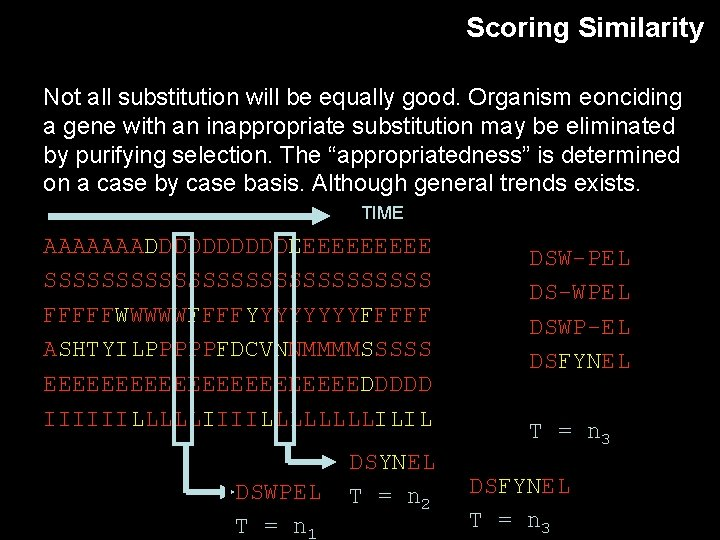 Scoring Similarity Not all substitution will be equally good. Organism eonciding a gene with