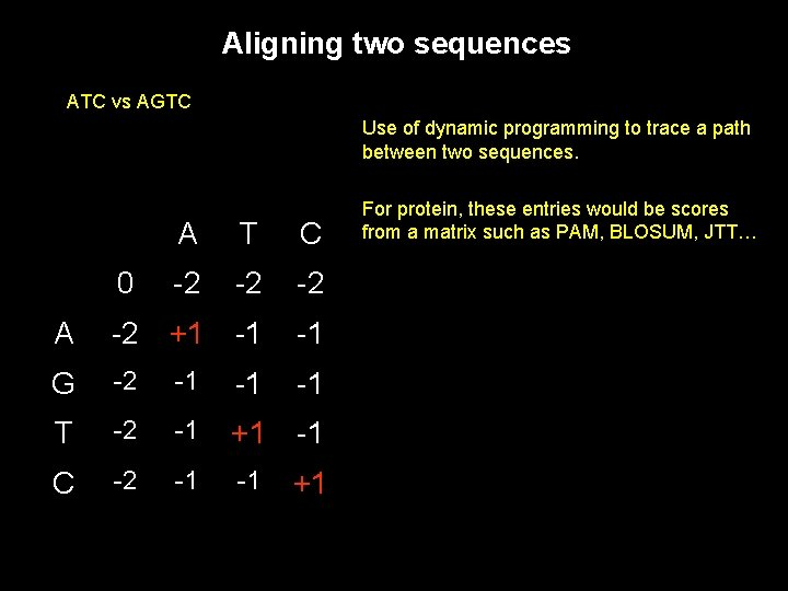 Aligning two sequences ATC vs AGTC Use of dynamic programming to trace a path