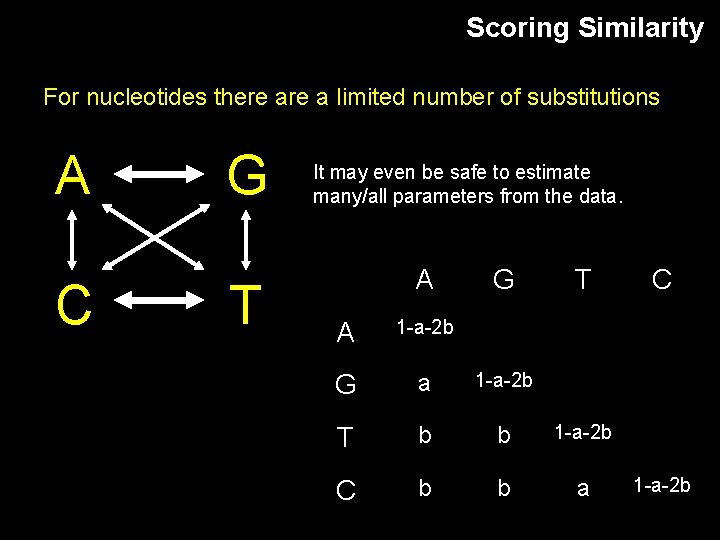 Scoring Similarity For nucleotides there a limited number of substitutions A C G T