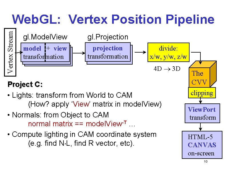 Vertex Stream Web. GL: Vertex Position Pipeline gl. Model. View gl. Projection model ++