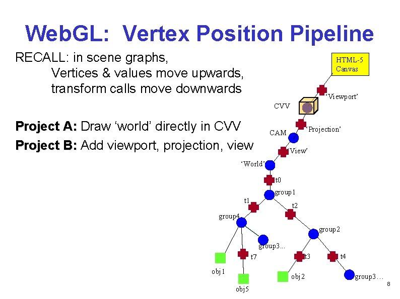 Web. GL: Vertex Position Pipeline RECALL: in scene graphs, Vertices & values move upwards,