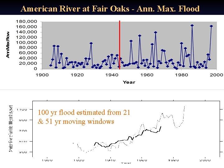 American River at Fair Oaks - Ann. Max. Flood 100 yr flood estimated from