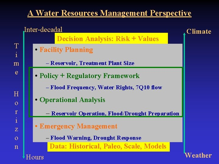 A Water Resources Management Perspective T i m e H o r i z