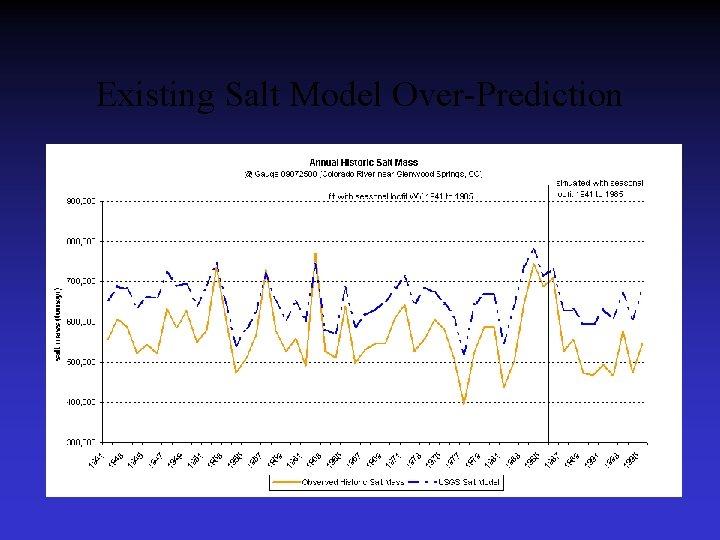 Existing Salt Model Over-Prediction