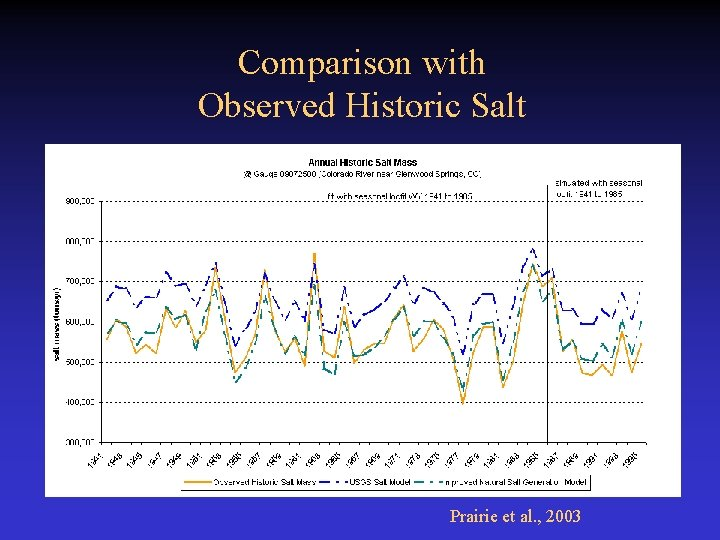Comparison with Observed Historic Salt Prairie et al. , 2003