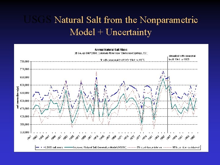 USGS Natural Salt from the Nonparametric Model + Uncertainty