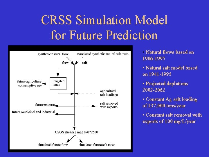CRSS Simulation Model for Future Prediction • Natural flows based on 1906 -1995 •