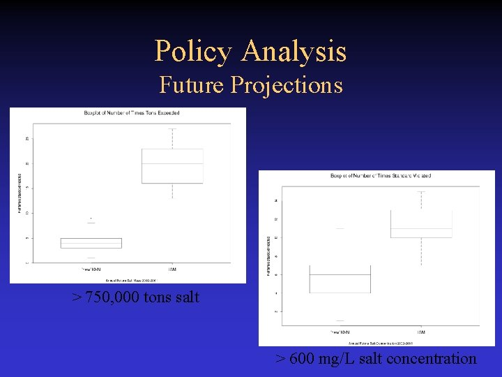 Policy Analysis Future Projections > 750, 000 tons salt > 600 mg/L salt concentration