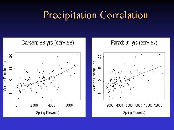 Precipitation Correlation