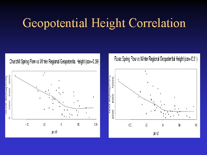 Geopotential Height Correlation