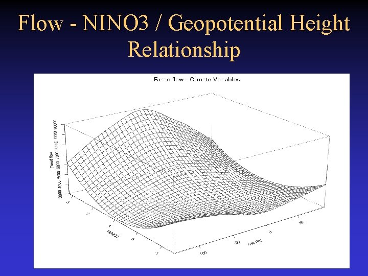 Flow - NINO 3 / Geopotential Height Relationship