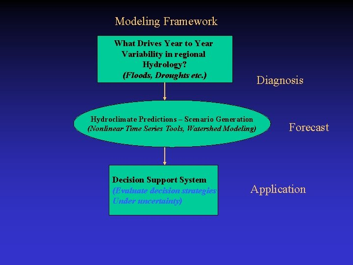 Modeling Framework What Drives Year to Year Variability in regional Hydrology? (Floods, Droughts etc.