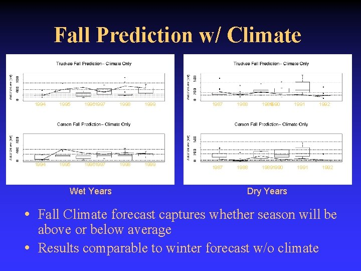 Fall Prediction w/ Climate 1994 1995 19961997 1998 1999 Wet Years 1987 1988 1989