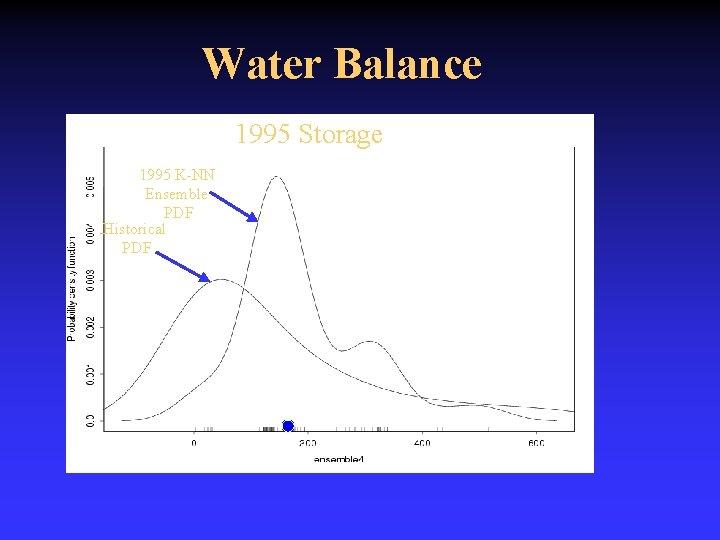Water Balance 1995 Storage 1995 K-NN Ensemble PDF Historical PDF