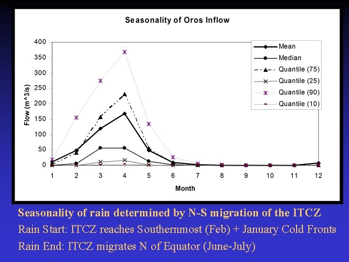 Seasonality of rain determined by N-S migration of the ITCZ Rain Start: ITCZ reaches