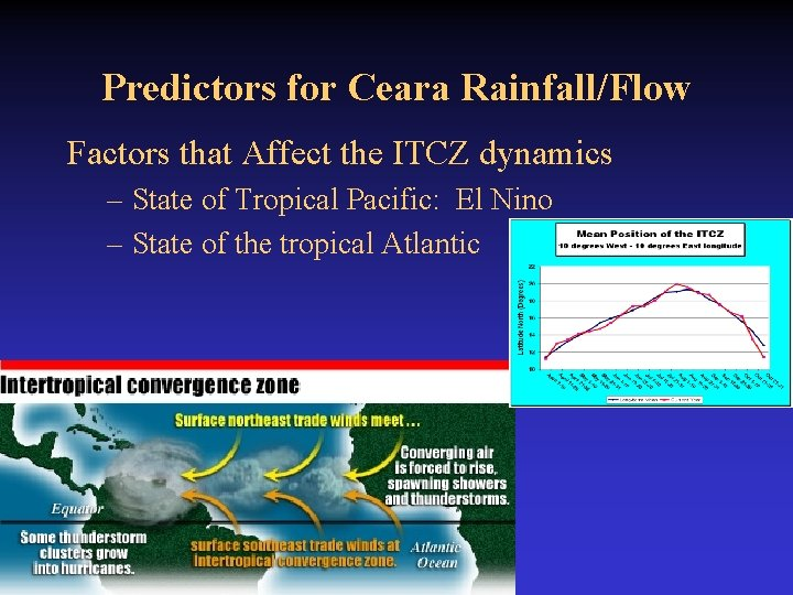Predictors for Ceara Rainfall/Flow Factors that Affect the ITCZ dynamics – State of Tropical