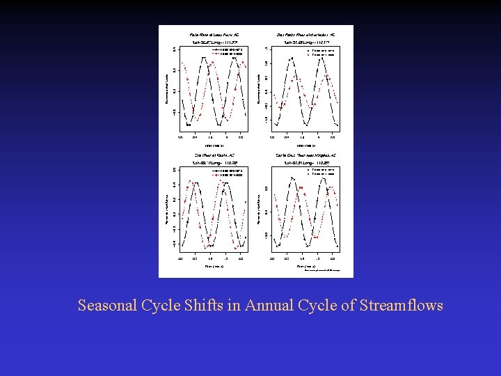 Seasonal Cycle Shifts in Annual Cycle of Streamflows