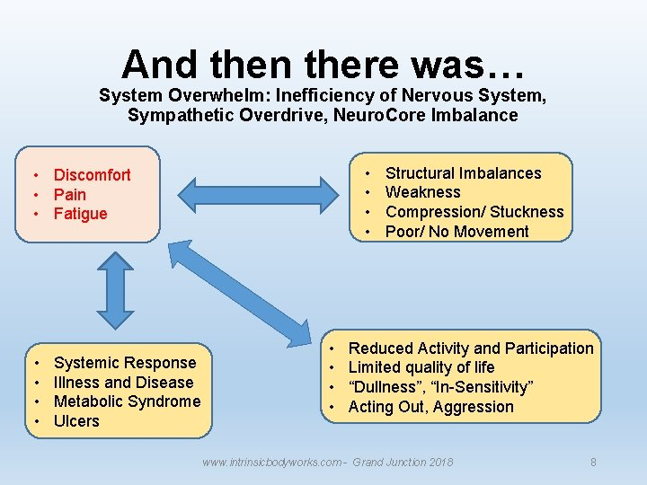 And then there was… System Overwhelm: Inefficiency of Nervous System, Sympathetic Overdrive, Neuro. Core