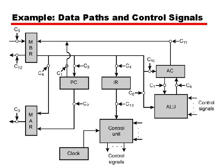 Example: Data Paths and Control Signals