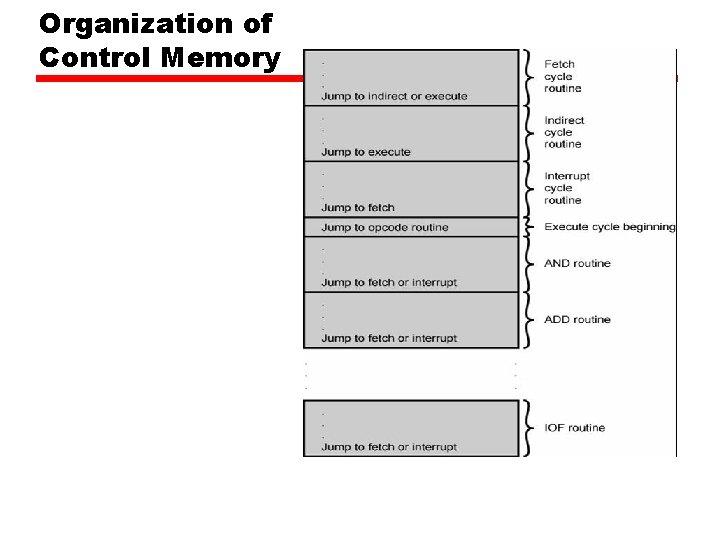 Organization of Control Memory