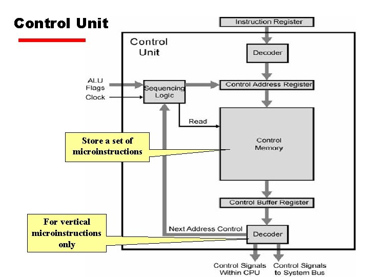 Control Unit Store a set of microinstructions For vertical microinstructions only