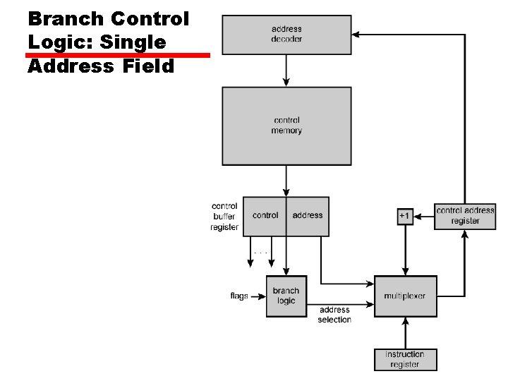 Branch Control Logic: Single Address Field