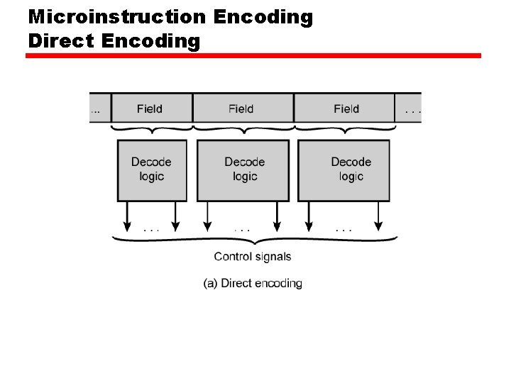 Microinstruction Encoding Direct Encoding