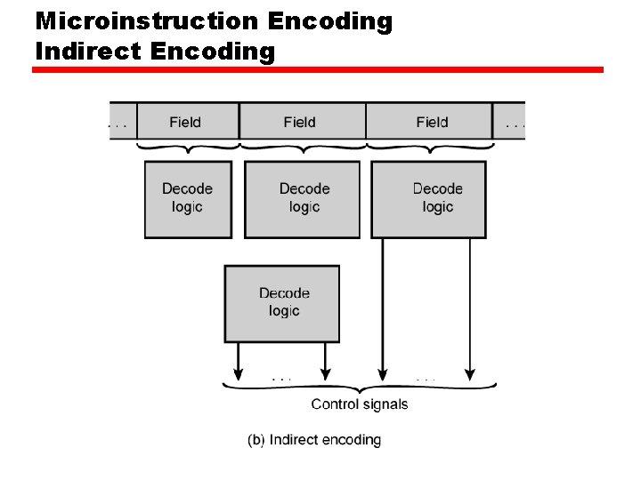 Microinstruction Encoding Indirect Encoding