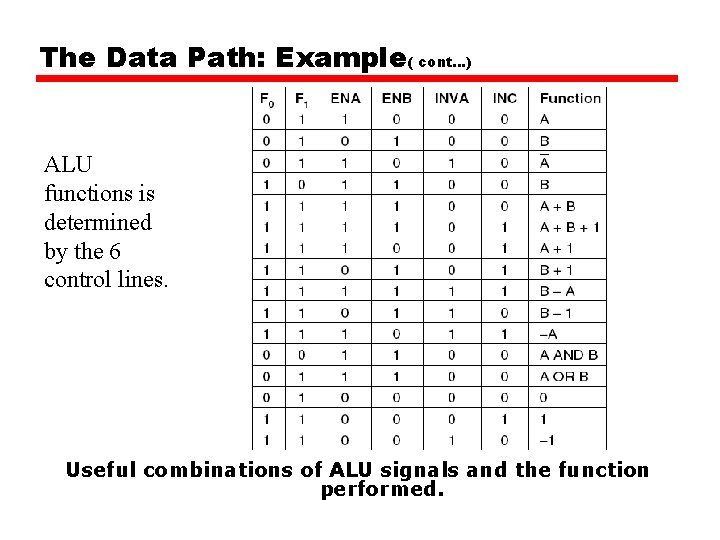 The Data Path: Example( cont…) ALU functions is determined by the 6 control lines.