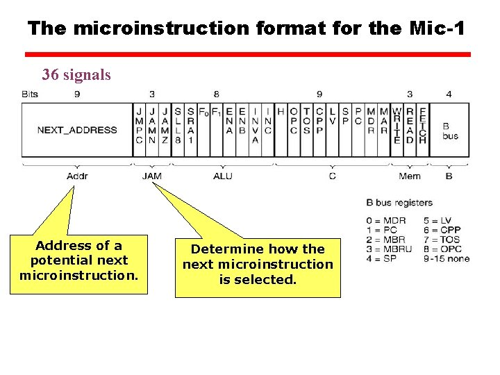 The microinstruction format for the Mic-1 36 signals Address of a potential next microinstruction.