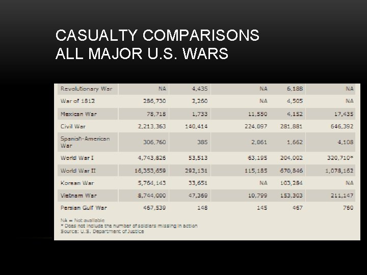 CASUALTY COMPARISONS ALL MAJOR U. S. WARS