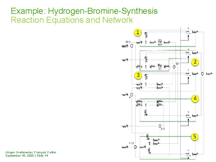 Example: Hydrogen-Bromine-Synthesis Reaction Equations and Network Jürgen Greifeneder, François Cellier September 16, 2020 |