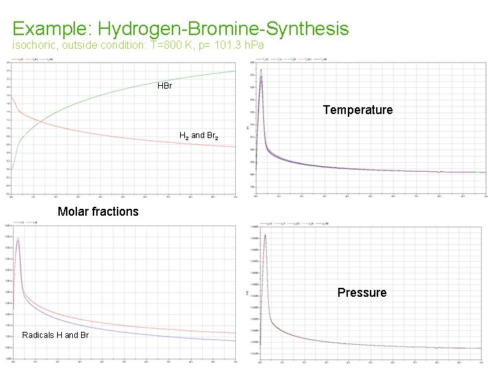 Example: Hydrogen-Bromine-Synthesis isochoric, outside condition: T=800 K, p= 101. 3 h. Pa HBr Temperature
