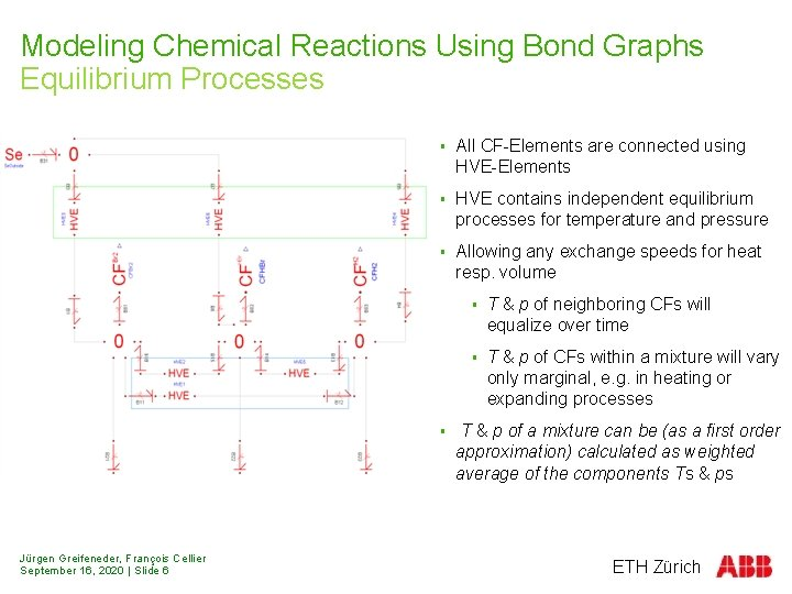 Modeling Chemical Reactions Using Bond Graphs Equilibrium Processes § All CF-Elements are connected using