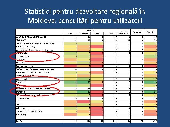 Statistici pentru dezvoltare regională în Moldova: consultări pentru utilizatori