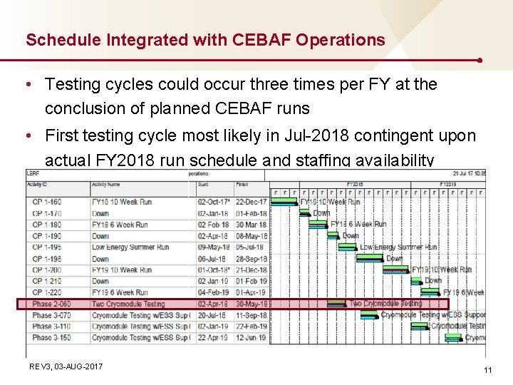 Schedule Integrated with CEBAF Operations • Testing cycles could occur three times per FY