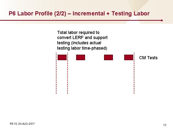 P 6 Labor Profile (2/2) – Incremental + Testing Labor Total labor required to