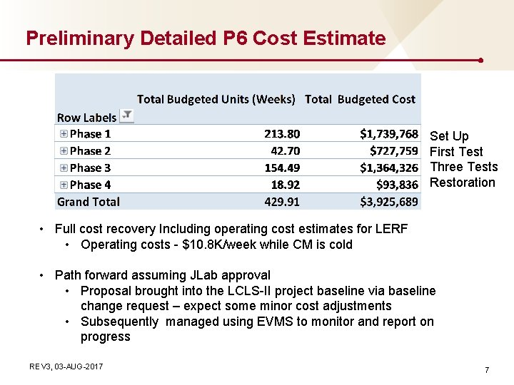 Preliminary Detailed P 6 Cost Estimate Set Up First Test Three Tests Restoration •