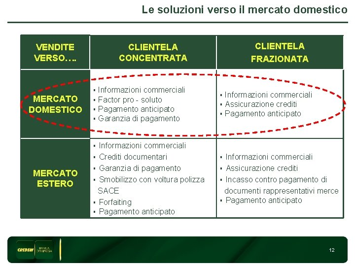 Le soluzioni verso il mercato domestico VENDITE VERSO…. MERCATO DOMESTICO CLIENTELA FRAZIONATA CLIENTELA CONCENTRATA