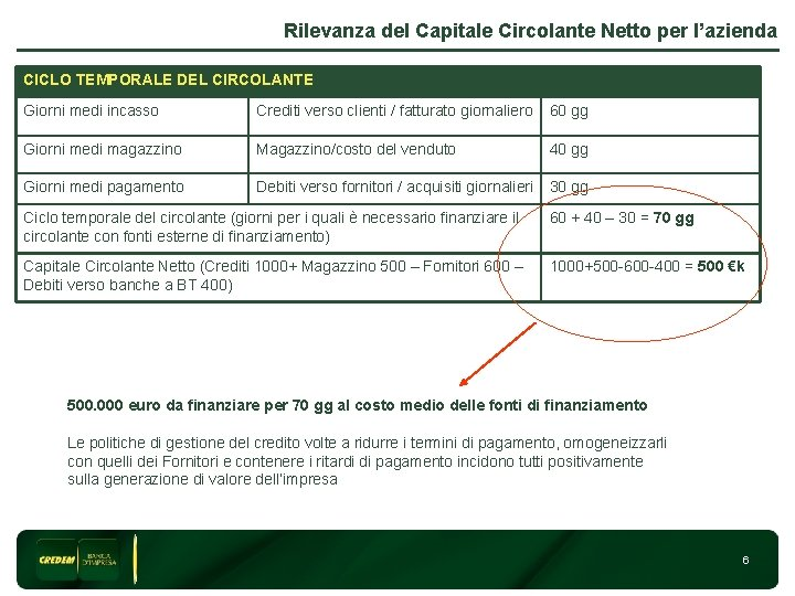 Rilevanza del Capitale Circolante Netto per l'azienda CICLO TEMPORALE DEL CIRCOLANTE Giorni medi incasso