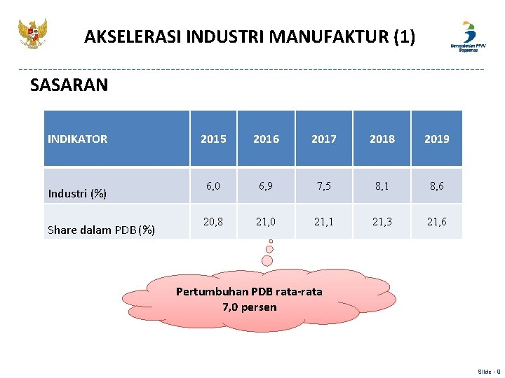 AKSELERASI INDUSTRI MANUFAKTUR (1) SASARAN INDIKATOR Industri (%) Share dalam PDB (%) 2015 2016