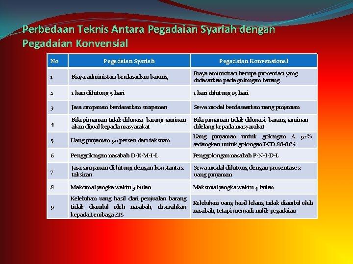 Perbedaan Teknis Antara Pegadaian Syariah dengan Pegadaian Konvensial No Pegadaian Syariah Pegadaian Konvensional 1