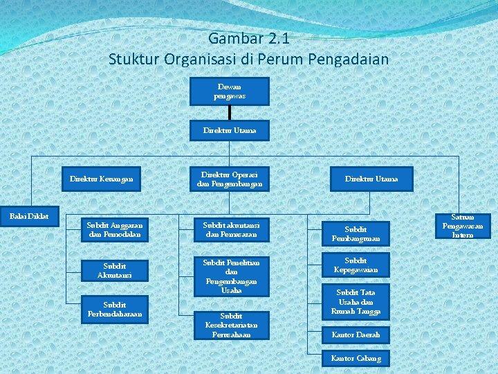 Gambar 2. 1 Stuktur Organisasi di Perum Pengadaian Dewan pengawas Direktur Utama Direktur Keuangan