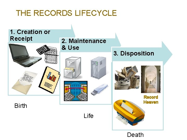 THE RECORDS LIFECYCLE 1. Creation or Receipt 2. Maintenance & Use 3. Disposition Record