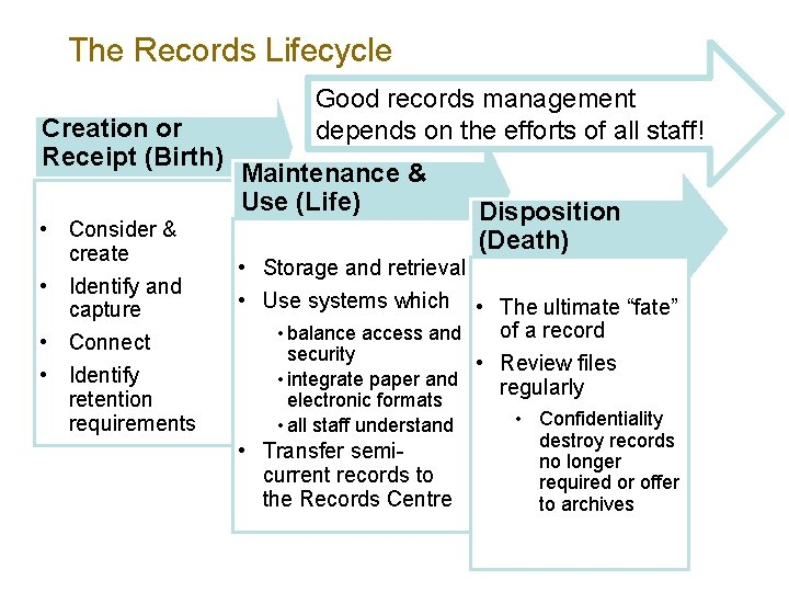 The Records Lifecycle Creation or Receipt (Birth) • Consider & create • Identify and
