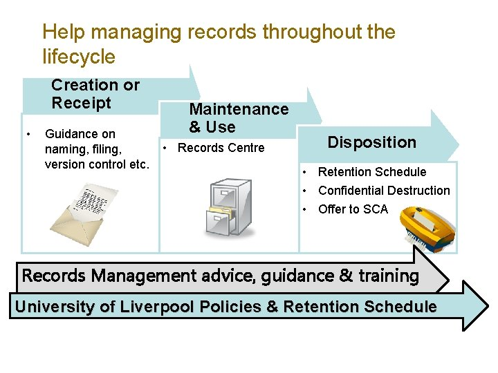 Help managing records throughout the lifecycle Creation or Receipt • Guidance on naming, filing,