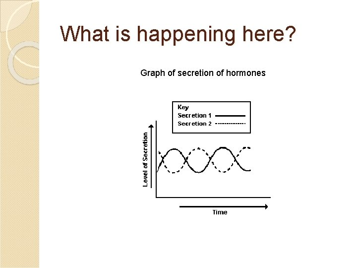 What is happening here? Graph of secretion of hormones