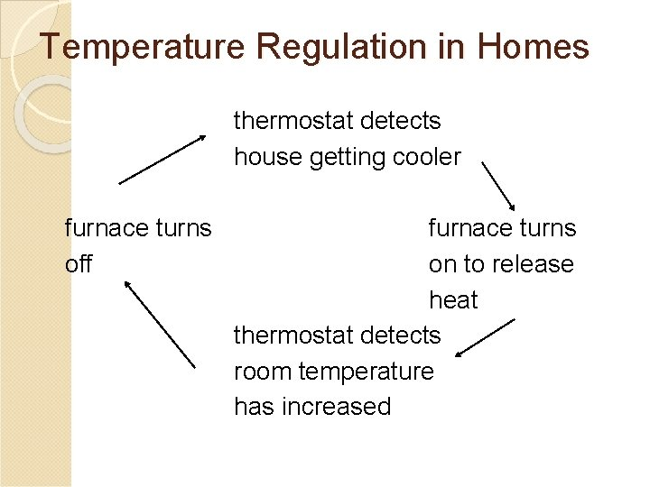 Temperature Regulation in Homes thermostat detects house getting cooler furnace turns off furnace turns